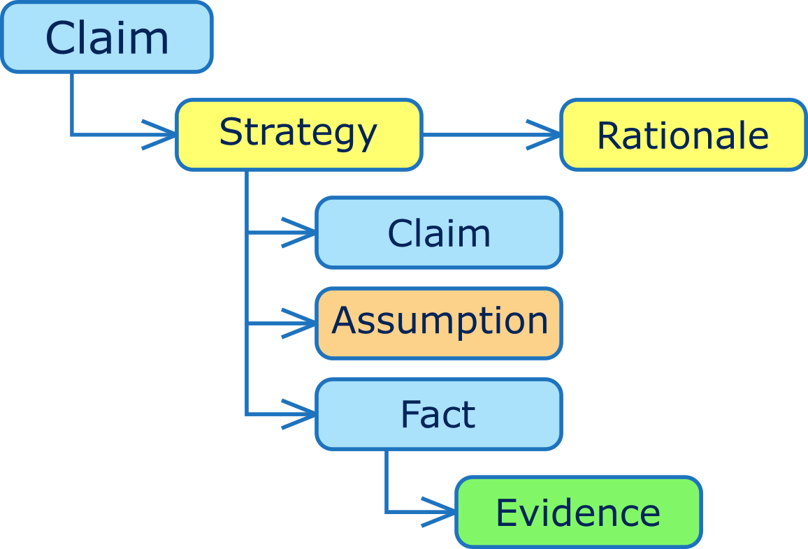 TCL notation for assurance cases