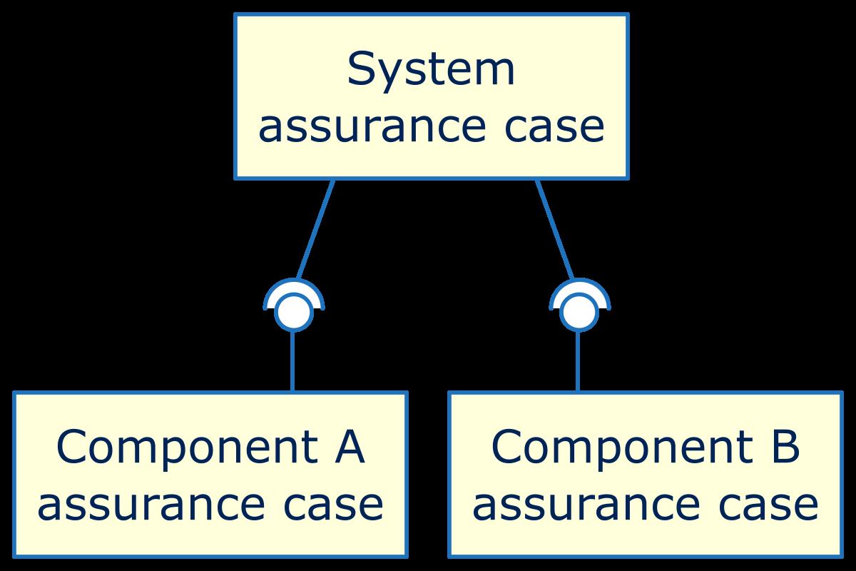 assurance case modules