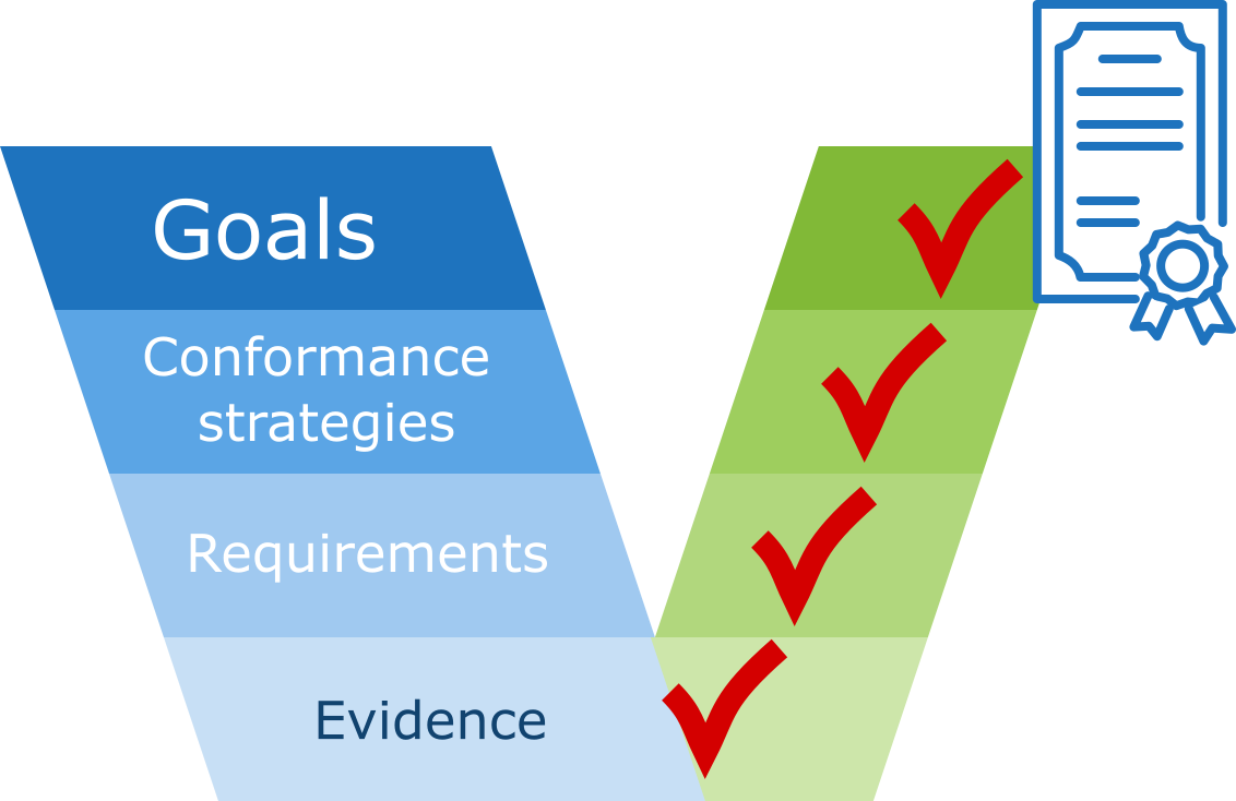 goal-based conformance process