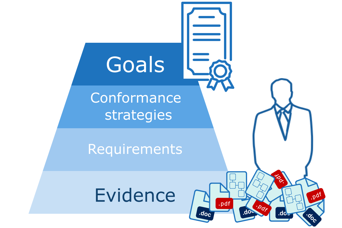 goal-based conformance platform