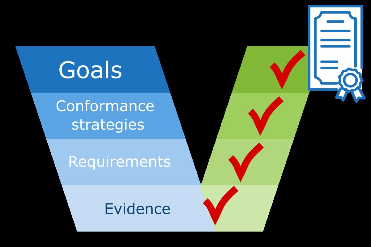 zarządzanie zgodnością zorientowane na cele