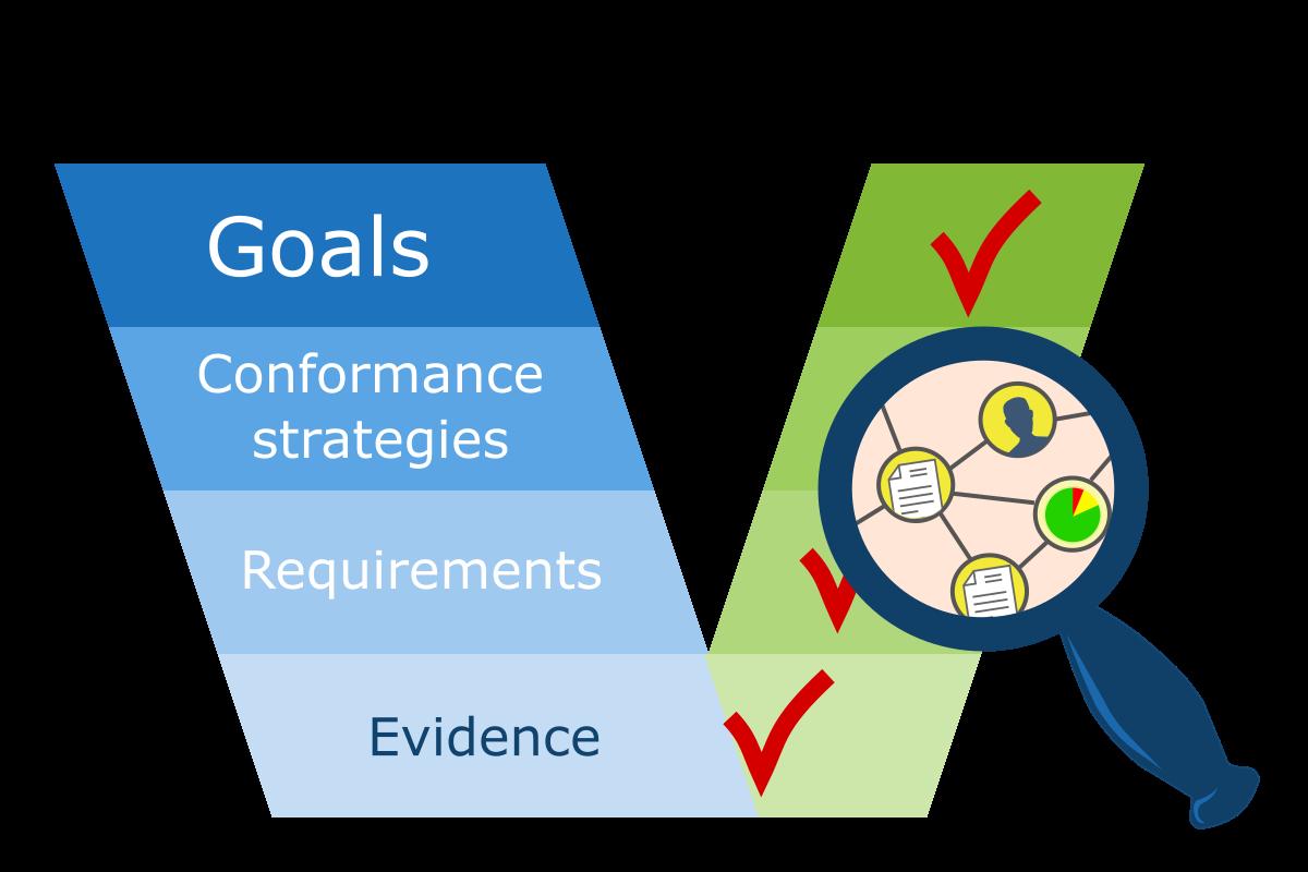 zarządzanie zgodnością - śladowość w zarządzaniu zgodnością