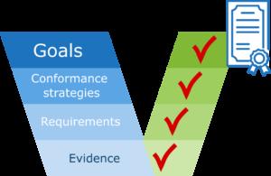 goal-based approach
