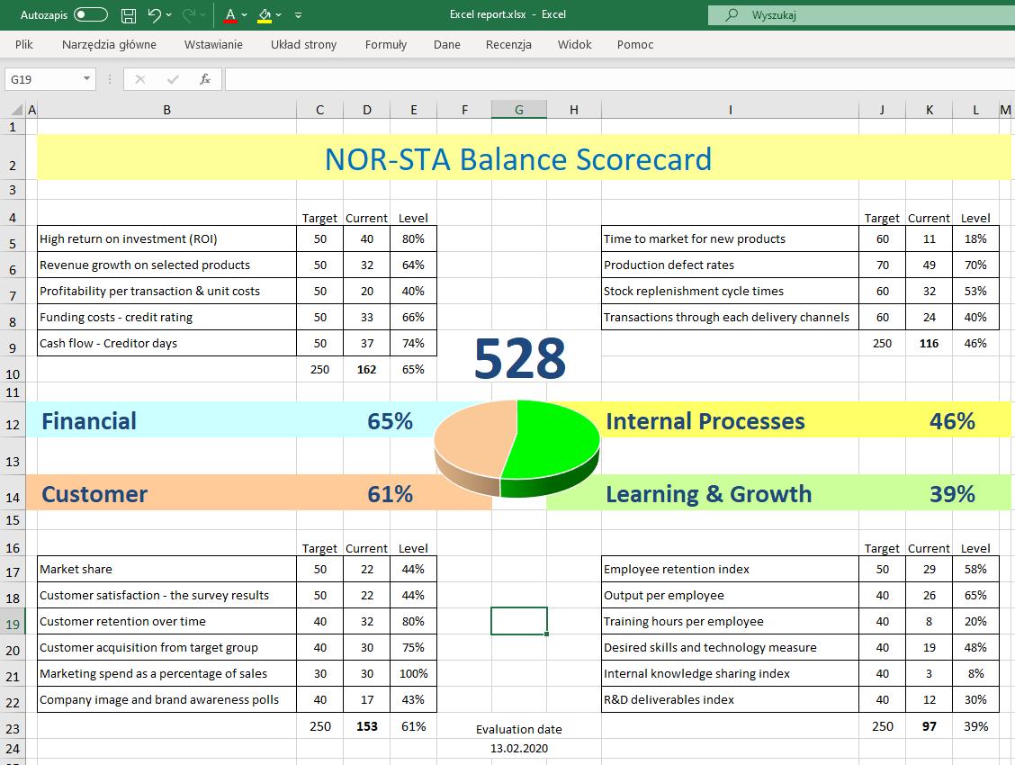 Balanced scorecard evaluation report