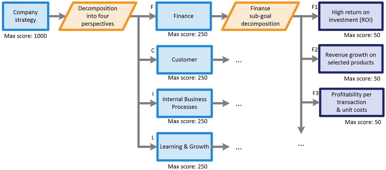 scoring conformance assessment