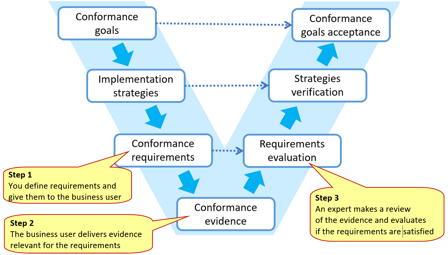 use of evidence in conformance process