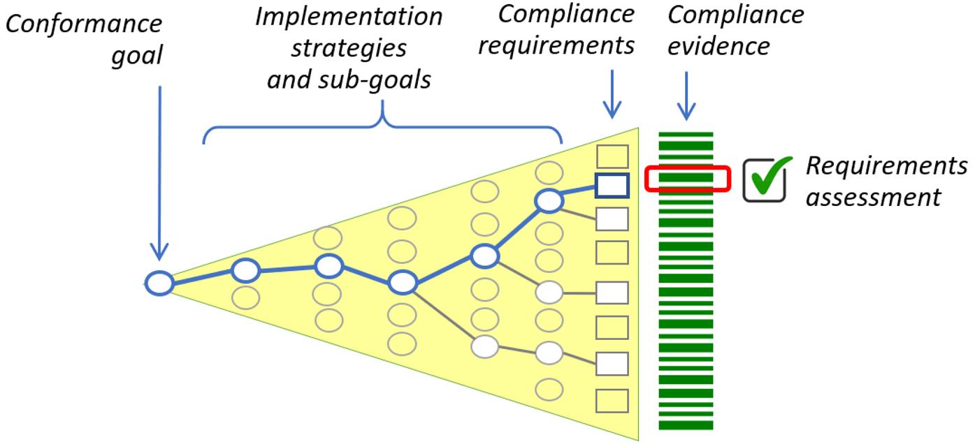 goal-based conformance model