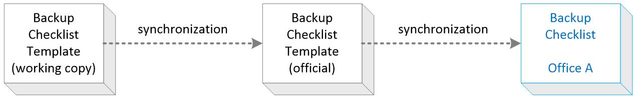 cascading conformance templates