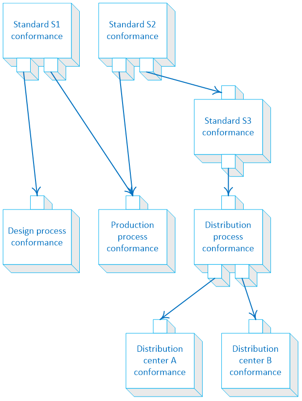 Process-based conformance modules