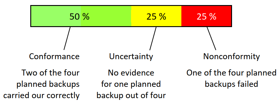 uncertainty in conformance assessment