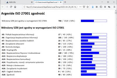 Wynik samooceny zgodności z ISO 27001